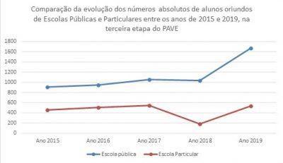gráfico comparação entre públicas e particulares
