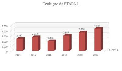gráfico etapa 1