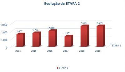 gráfico etapa 2