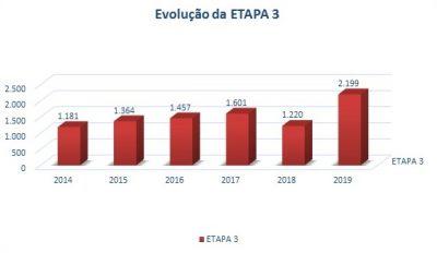 gráfico etapa 3