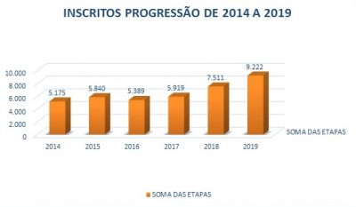 gráfico progressão