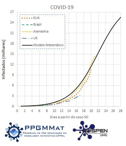 Coordenacao De Comunicacao Social Grafico Da Evolucao Temporal Do Coronavirus Atualizacao De 19 03 2020